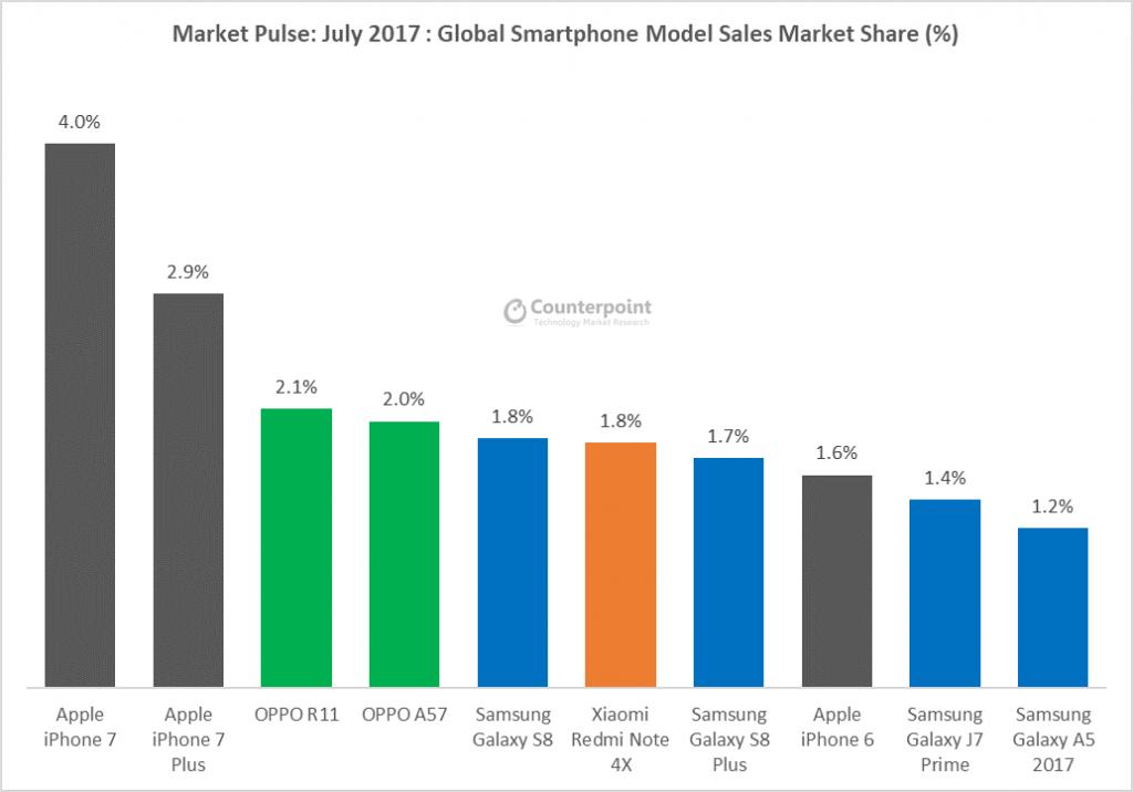 top 10 sprzedających się smartfonów