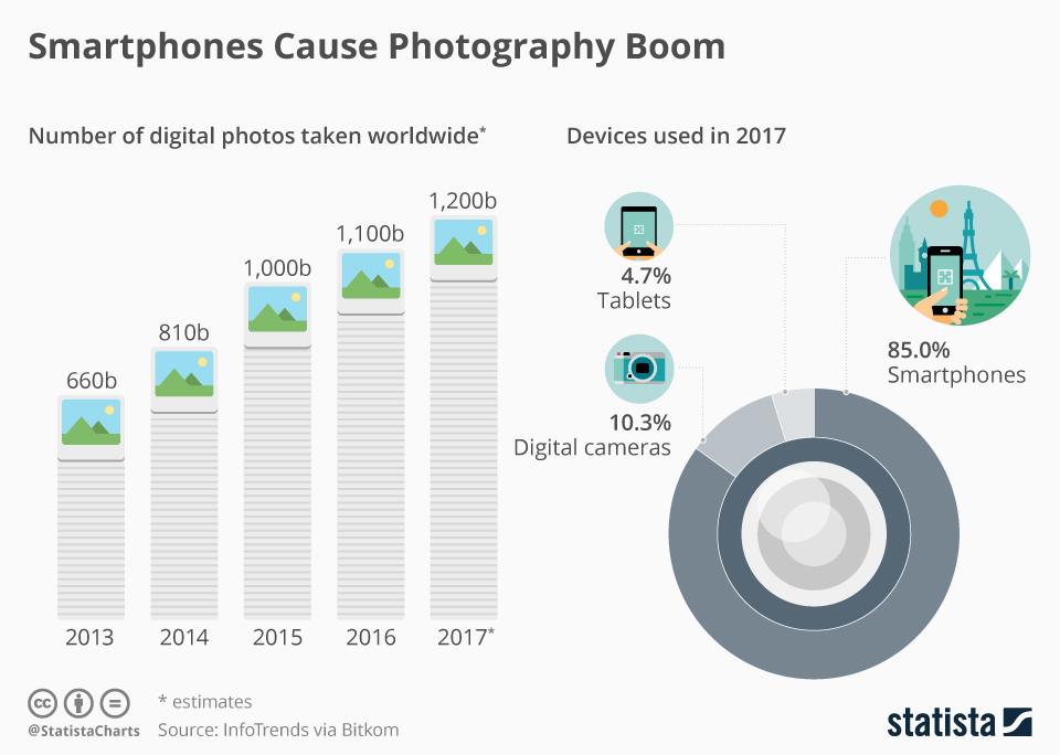 1,2 biliona zdjęć