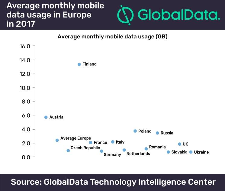 Internet mobilny zestawienie europa