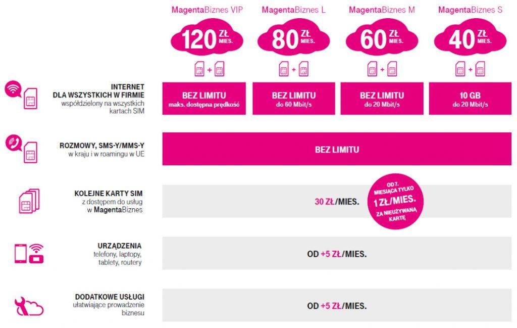 Magenta Biznes w T-Mobile