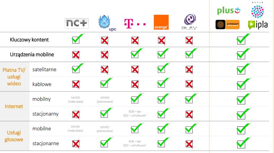 Dlaczego Cyfrowy Polsat kupuje Netię