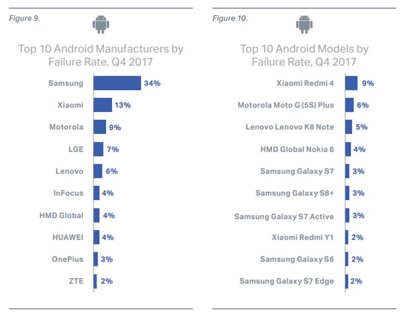 awaryjne smartfony - ranking
