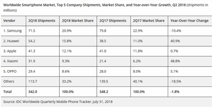 Rynek sprzedaży smartfonów