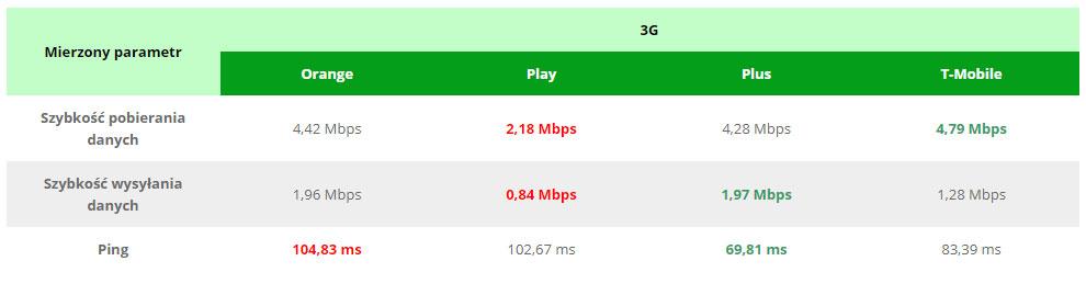 Sierpniowy ranking internetu mobilnego 3g