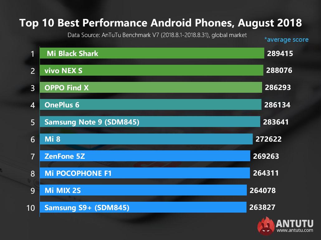 najszybsze smartfony AnTuTu