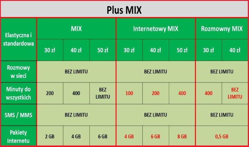 Plus MIX tabelka