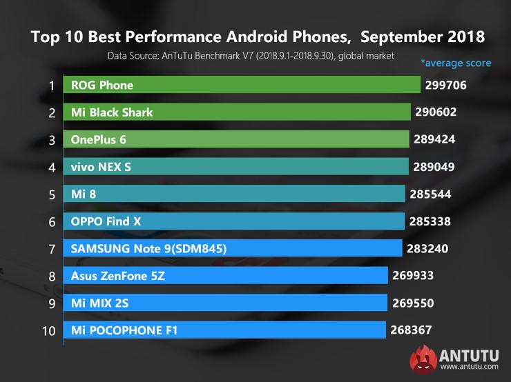najszybsze smartfony z androidem