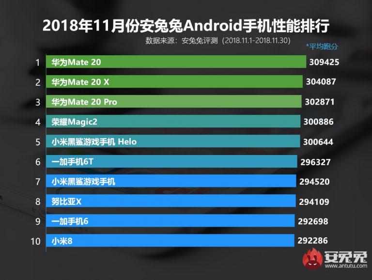 najszybsze smartfony listopad AnTuTu
