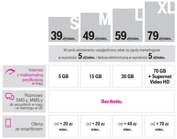stare abonamenty T-Mobile