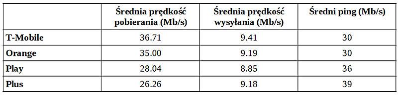 najszybszy internet lte