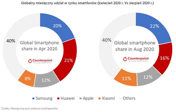globalny rynek smartfonów wykres