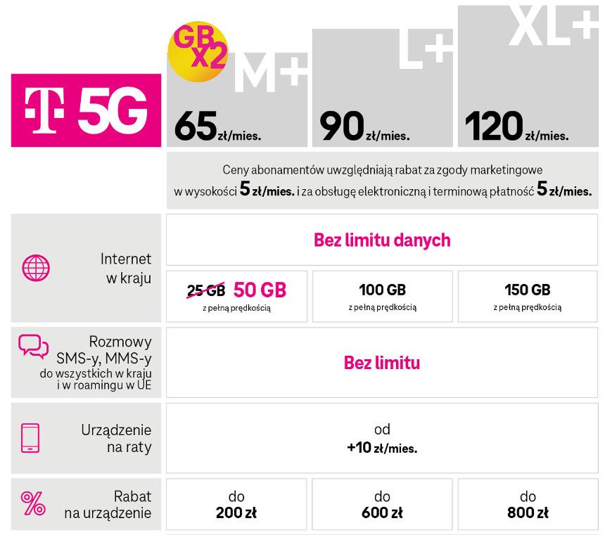 taryfy 5G T-Mobile